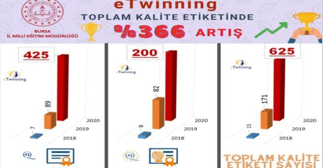 eTwinning Kalite Etiketi Sürecinde Bursa Başarısı
